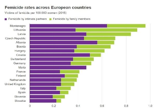 Femicides Europe